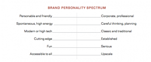 Knowing your brand style guide will help inform all your content.